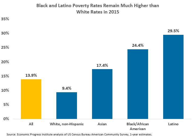 communities-of-color-rates