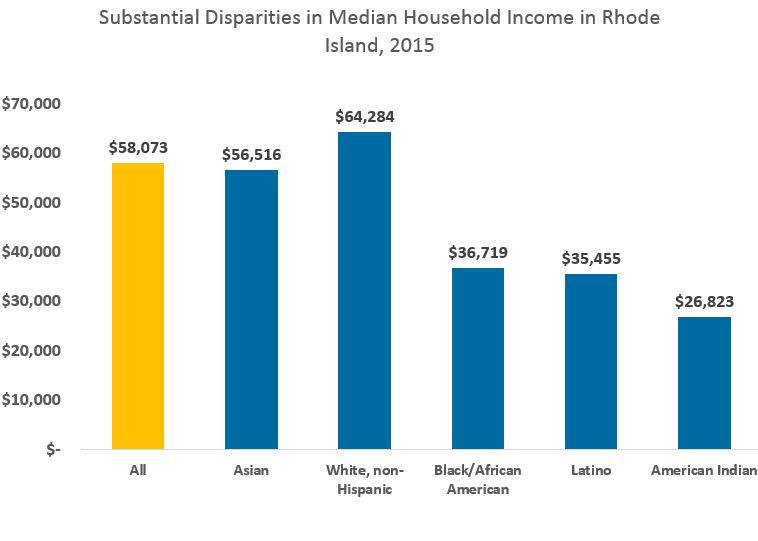 ri-median-household-income