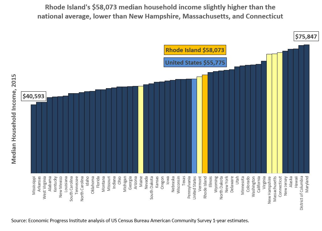 us-and-ne-mediam-household-income