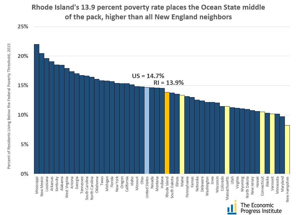 us-poverty-2015