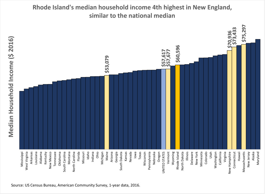 2017 ACS med_income_chart_9 14 17