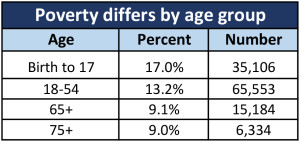 PovertybyAgeACS1016_Table